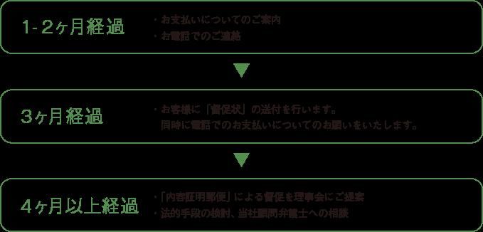 事務管理業務(督促業務について)