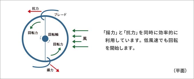 ブレードによる風の抵抗関係図1