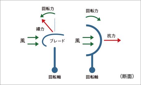 ブレードによる風の抵抗関係図2,3
