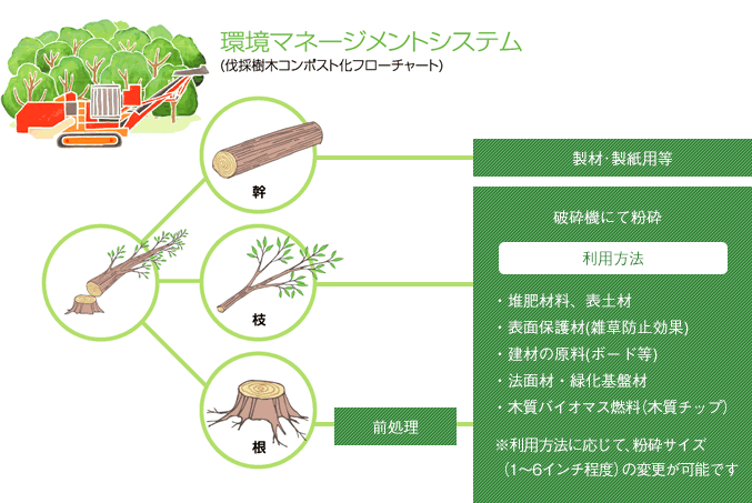 環境マネージメントシステム